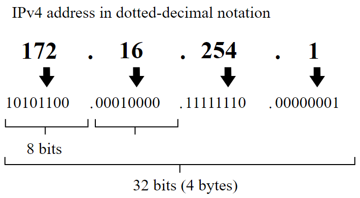 IPv4 address representation in dotted-decimal notation